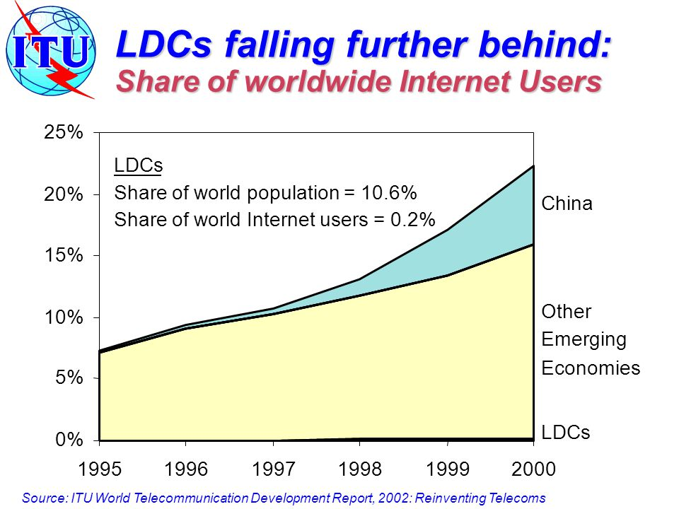 LDCs falling further behind: Share of worldwide Internet Users 0% 5% 10% 15% 20% 25% China Other Emerging Economies LDCs Share of world population = 10.6% Share of world Internet users = 0.2% Source: ITU World Telecommunication Development Report, 2002: Reinventing Telecoms