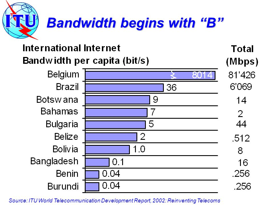 Bandwidth begins with B Source: ITU World Telecommunication Development Report, 2002: Reinventing Telecoms