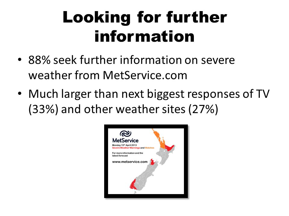 Looking for further information 88% seek further information on severe weather from MetService.com Much larger than next biggest responses of TV (33%) and other weather sites (27%)