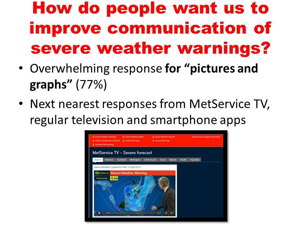 """How do people want us to improve communication of severe weather warnings? Overwhelming response for """"pictures and graphs"""" (77%) Next nearest response"""