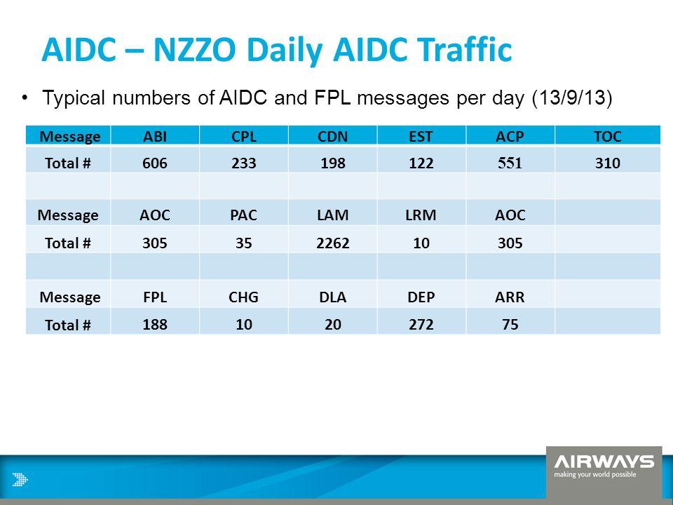 AIDC – NZZO Daily AIDC Traffic MessageABICPLCDNESTACPTOC Total #606233198122 551 310 MessageAOCPACLAMLRMAOC Total #30535226210305 MessageFPLCHGDLADEPA