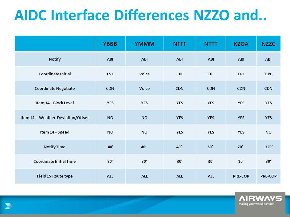 AIDC Interface Differences NZZO and.. YBBBYMMMNFFFNTTTKZOANZZC NotifyABI Coordinate InitialESTVoiceCPL Coordinate NegotiateCDNVoiceCDN Item 14 - Block