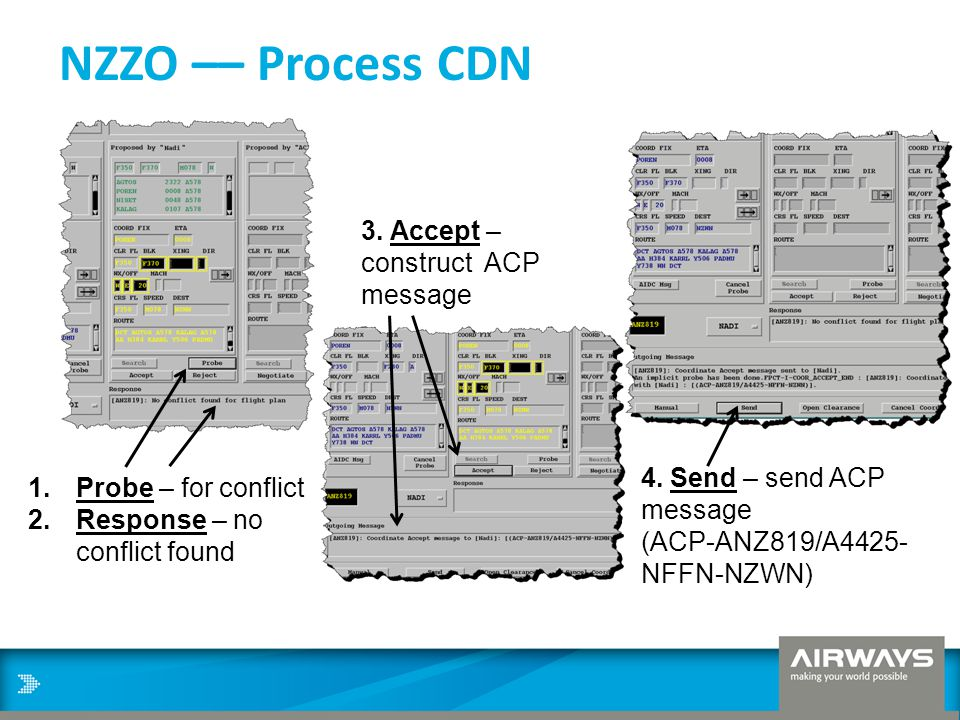 NZZO –– Process CDN 1.Probe – for conflict 2.Response – no conflict found 3. Accept – construct ACP message 4. Send – send ACP message (ACP-ANZ819/A44