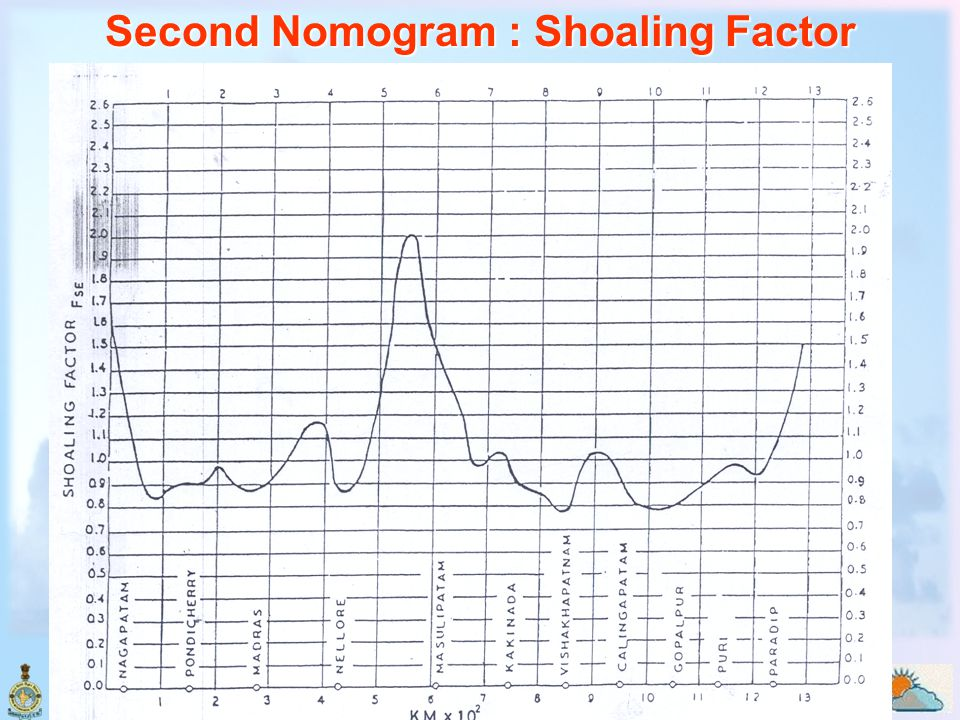 Second Nomogram : Shoaling Factor