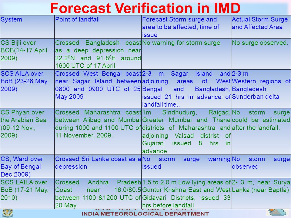SystemPoint of landfallForecast Storm surge and area to be affected, time of issue Actual Storm Surge and Affected Area CS Bijli over BOB(14-17 April 2009) Crossed Bangladesh coast as a deep depression near 22.2 0 N and 91.8 0 E around 1600 UTC of 17 April No warning for storm surgeNo surge observed.