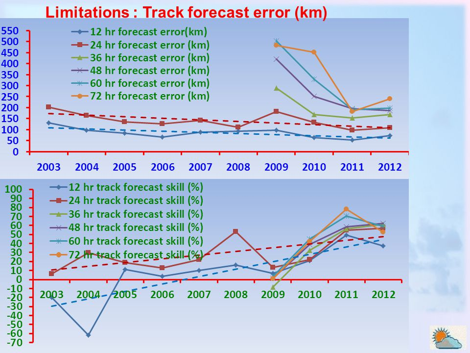 Limitations : Track forecast error (km)