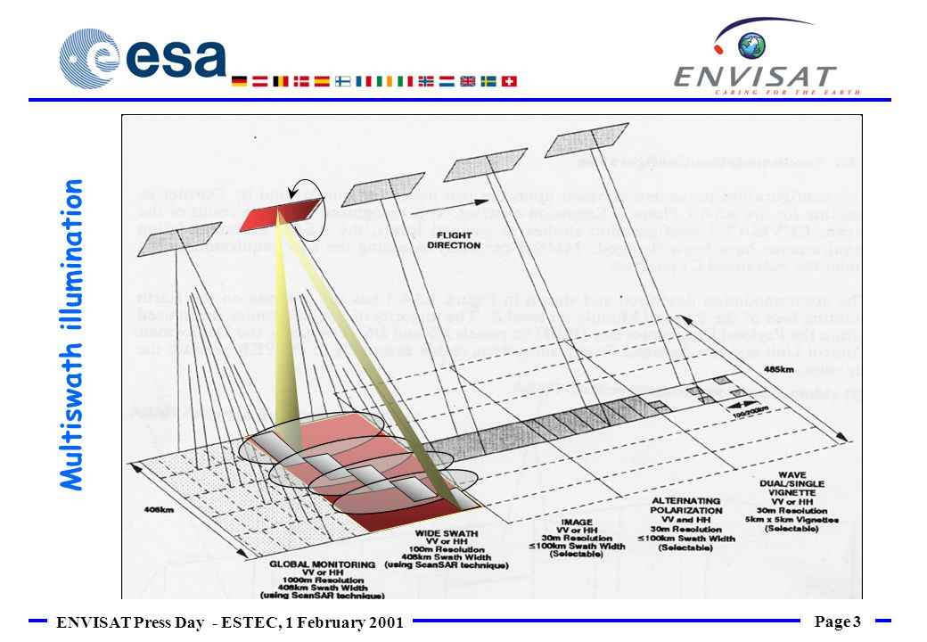 Page 4 ENVISAT Press Day - ESTEC, 1 February 2001 Single SAR image Multiple SAR image