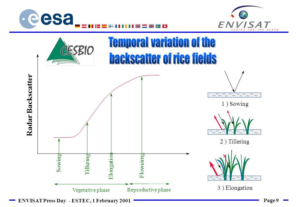 Page 9 ENVISAT Press Day - ESTEC, 1 February 2001 Elongation Radar Backscatter Sowing Tillering Floweirng Vegetative phase Reproductive phase 2 ) Till