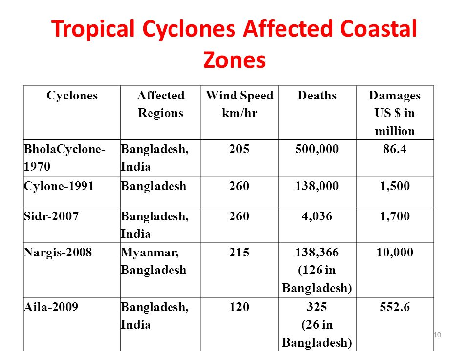 Tropical Cyclones Affected Coastal Zones Cyclones Affected Regions Wind Speed km/hr Deaths Damages US $ in million BholaCyclone- 1970 Bangladesh, India 205500,00086.4 Cylone-1991Bangladesh260138,0001,500 Sidr-2007 Bangladesh, India 2604,0361,700 Nargis-2008 Myanmar, Bangladesh 215 138,366 (126 in Bangladesh) 10,000 Aila-2009Bangladesh, India 120325 (26 in Bangladesh) 552.6 10
