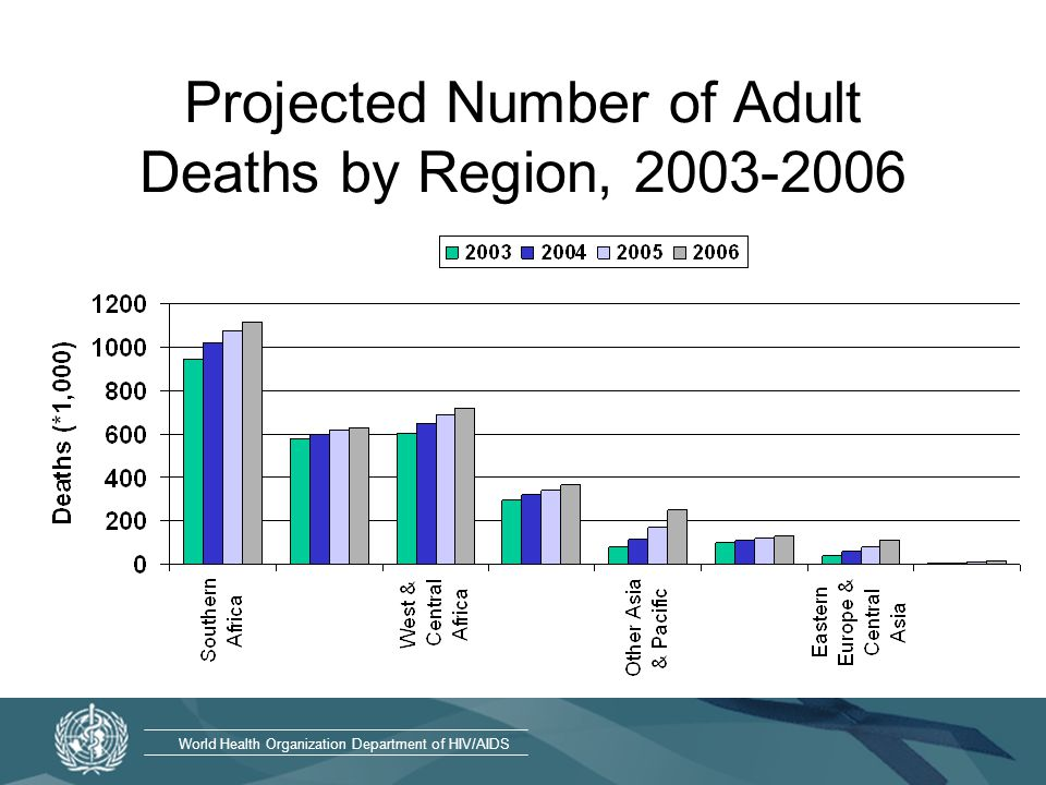 World Health Organization Department of HIV/AIDS Projected Number of Adult Deaths by Region,