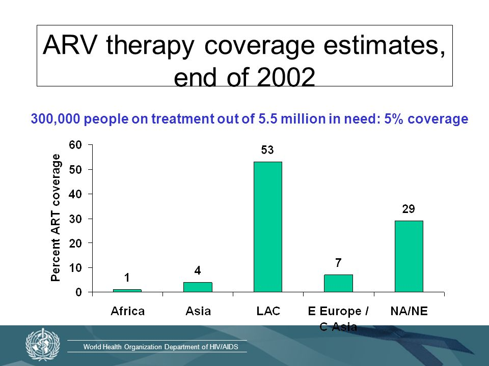 World Health Organization Department of HIV/AIDS ARV therapy coverage estimates, end of ,000 people on treatment out of 5.5 million in need: 5% coverage