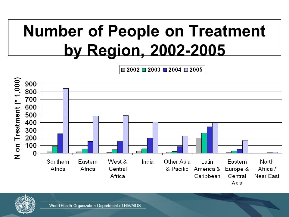 World Health Organization Department of HIV/AIDS Number of People on Treatment by Region,