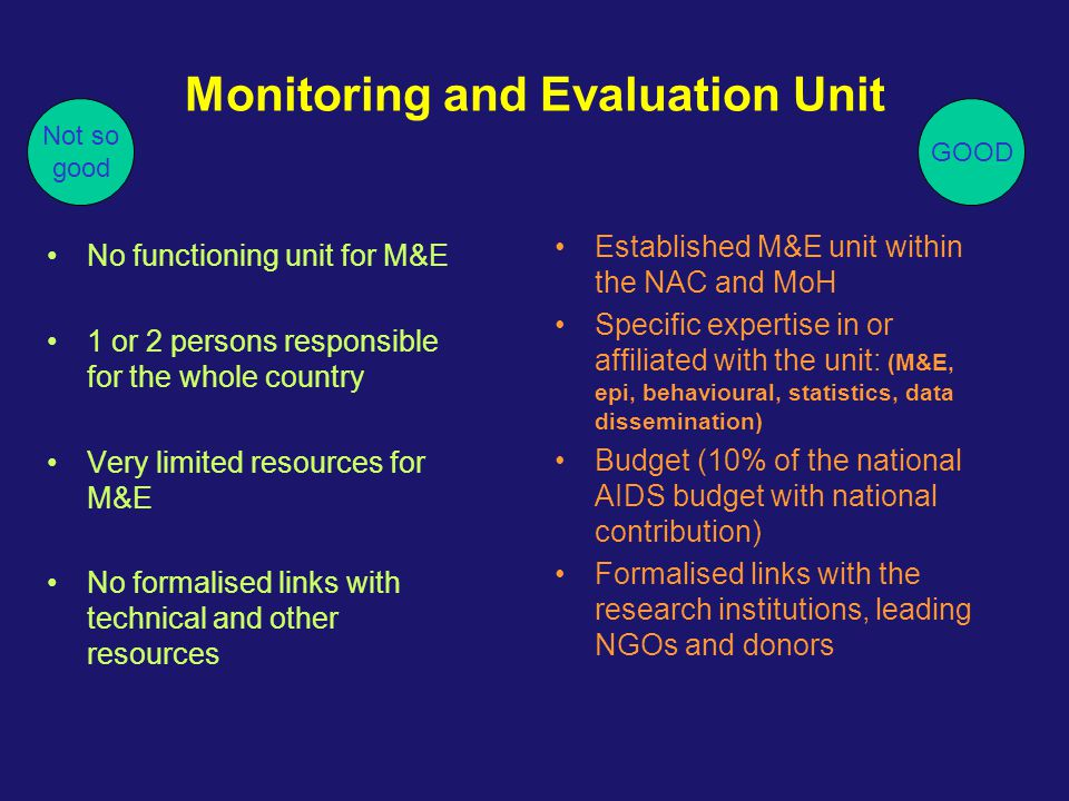 Monitoring and Evaluation Unit No functioning unit for M&E 1 or 2 persons responsible for the whole country Very limited resources for M&E No formalis