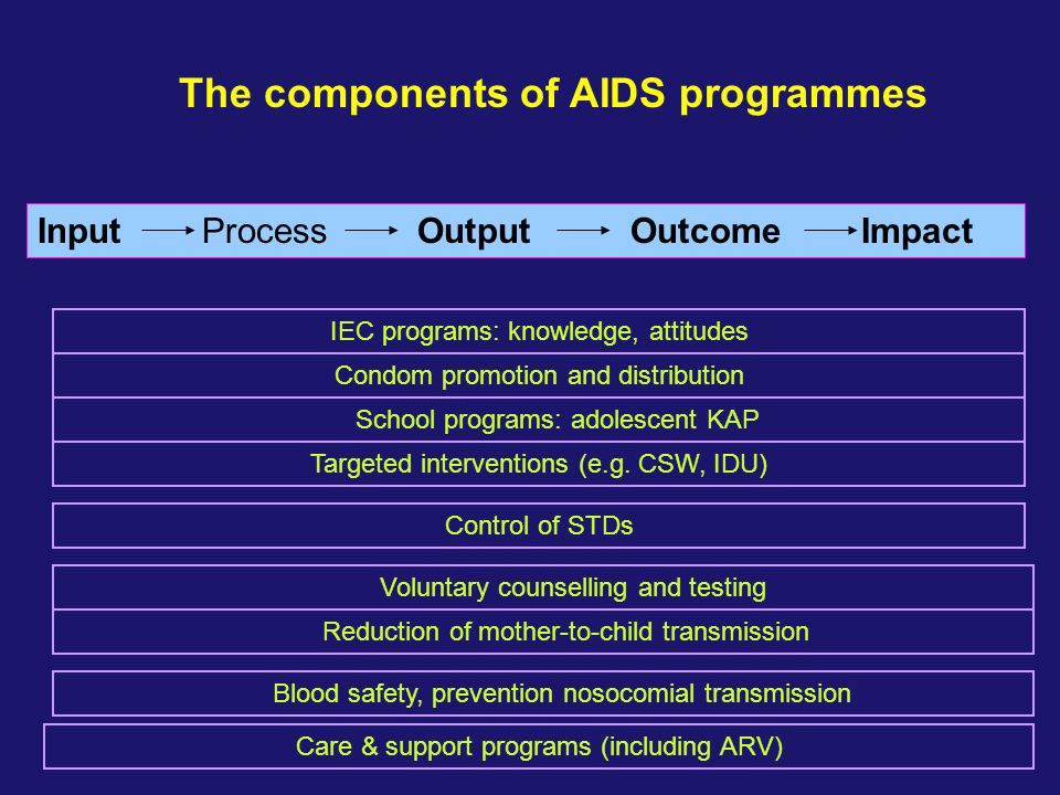 Input Process Output Outcome Impact The components of AIDS programmes Voluntary counselling and testing Reduction of mother-to-child transmission IEC