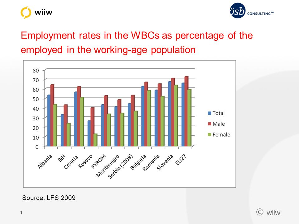  wiiw 1 Employment rates in the WBCs as percentage of the employed in the working-age population Source: LFS 2009