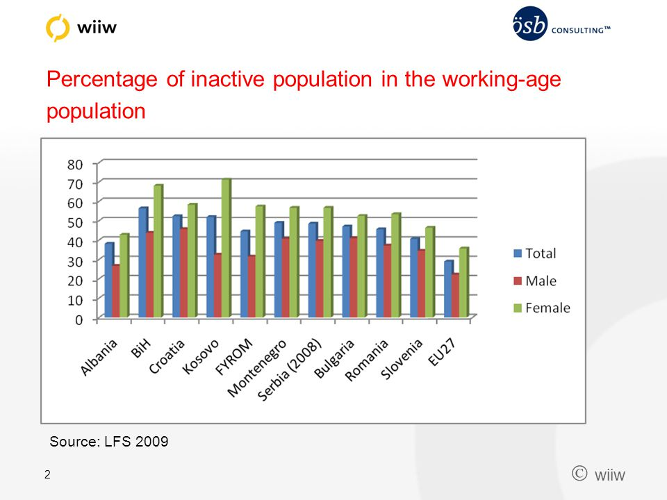  wiiw 2 Percentage of inactive population in the working-age population Source: LFS 2009