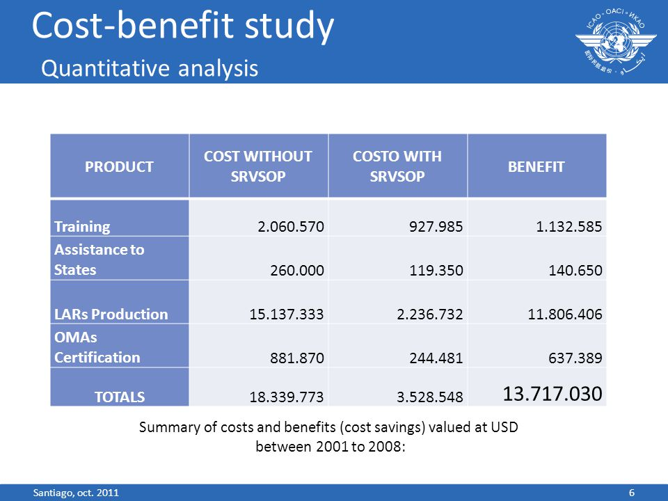 Cost-benefit study Quantitative analysis Summary of costs and benefits (cost savings) valued at USD between 2001 to 2008: 6 PRODUCT COST WITHOUT SRVSOP COSTO WITH SRVSOP BENEFIT Training2.060.570927.9851.132.585 Assistance to States 260.000119.350140.650 LARs Production15.137.3332.236.73211.806.406 OMAs Certification881.870244.481637.389 TOTALS18.339.7733.528.548 13.717.030 Santiago, oct.