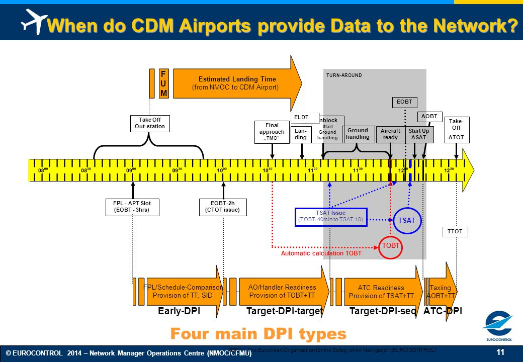 """11 © EUROCONTROL 2014 – Network Manager Operations Centre (NMOC/CFMU) Lan- ding FPL/Schedule-Comparison Provision of TT, SID AOBT Take- Off ATOT AO/Handler Readiness Provision of TOBT+TT Taxiing AOBT+TT Final approach """"TMO TSAT TSAT Issue (TOBT-40min to TSAT-10) Ground handling Take Off Out-station FPL - APT Slot (EOBT - 3hrs) Inblock Start Ground handling EOBT-2h (CTOT issue) TOBT Automatic calculation TOBT Estimated Landing Time (from NMOC to CDM Airport) FUMFUM EOBT Aircraft ready TURN-AROUND ATC Readiness Provision of TSAT+TT Start Up ASAT Four main DPI types ELDT TTOT Early-DPITarget-DPI-targetTarget-DPI-seqATC-DPI When do CDM Airports provide Data to the Network."""