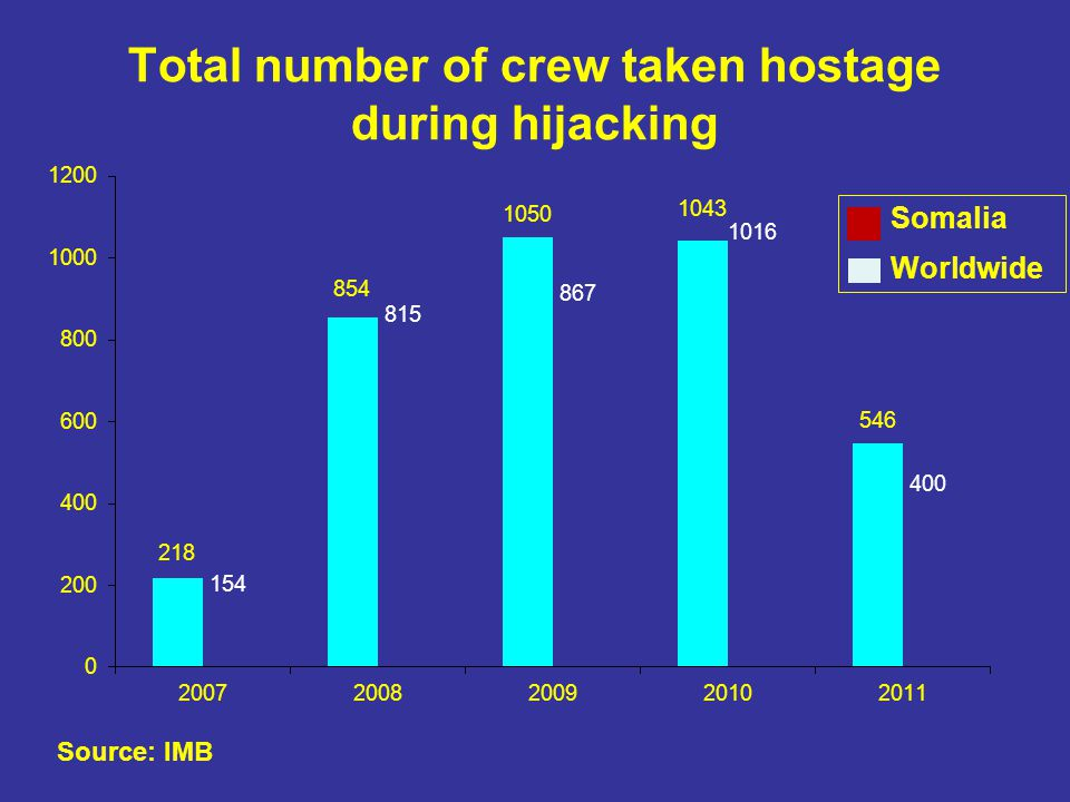 Total number of crew taken hostage during hijacking Somalia Worldwide Source: IMB