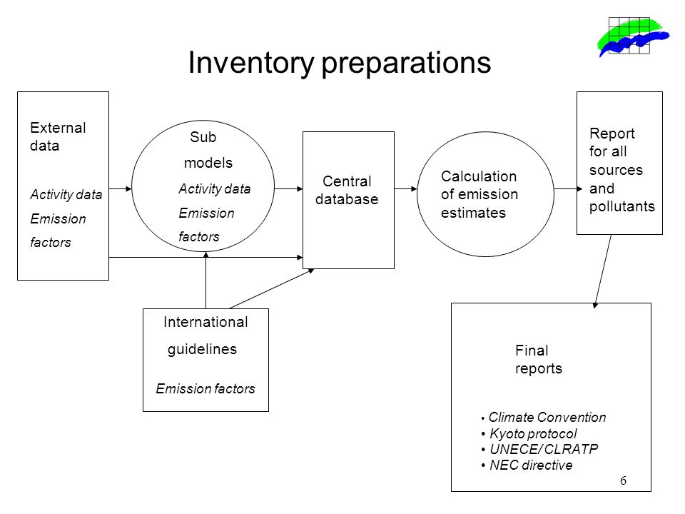 7 Inventory planning Designate a single national entity with overall responsibility for the national inventory The National Environmental Research Institute (NERI) under the Danish Ministry of Environment is responsible for the annual preparation and submission to the UNFCCC (and the EU) of the National Inventory Report and the GHG inventories.