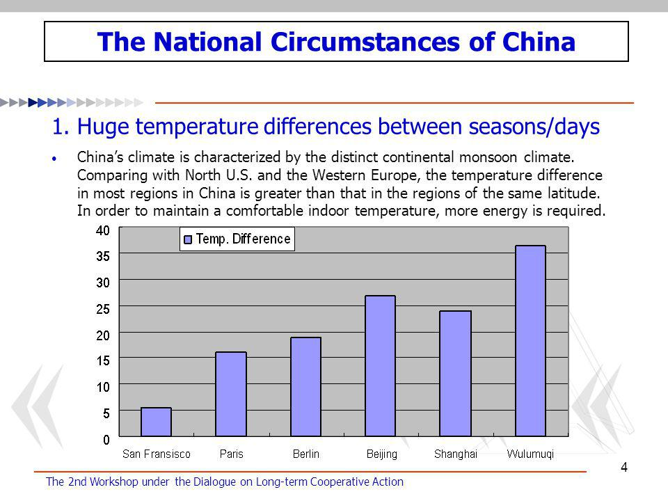 The 2nd Workshop under the Dialogue on Long-term Cooperative Action 4 1.Huge temperature differences between seasons/days China's climate is characterized by the distinct continental monsoon climate.