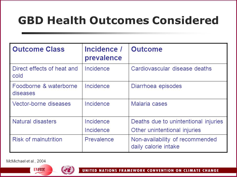 GBD Health Outcomes Considered Outcome ClassIncidence / prevalence Outcome Direct effects of heat and cold IncidenceCardiovascular disease deaths Foodborne & waterborne diseases IncidenceDiarrhoea episodes Vector-borne diseasesIncidenceMalaria cases Natural disastersIncidence Deaths due to unintentional injuries Other unintentional injuries Risk of malnutritionPrevalenceNon-availability of recommended daily calorie intake McMichael et al., 2004