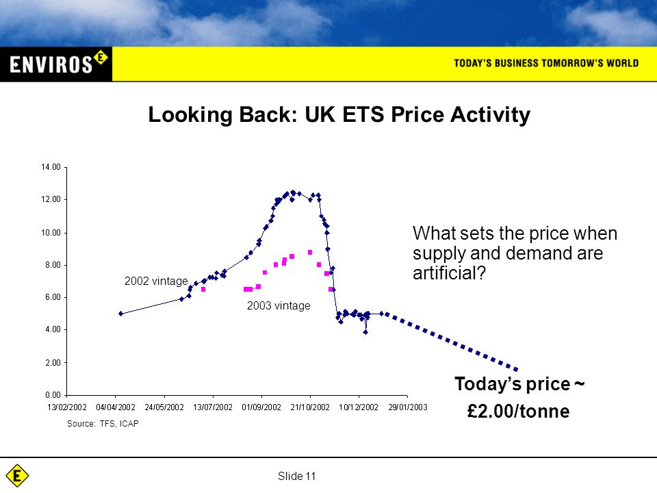 Slide 11 Looking Back: UK ETS Price Activity What sets the price when supply and demand are artificial.