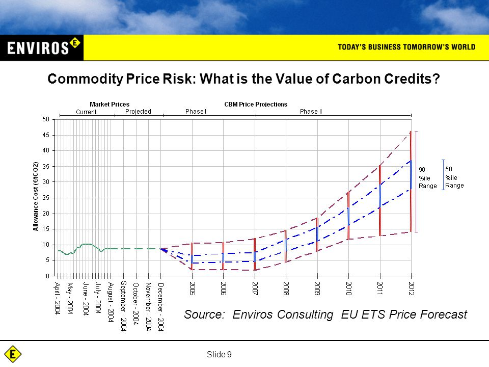 Slide 9 Commodity Price Risk: What is the Value of Carbon Credits.