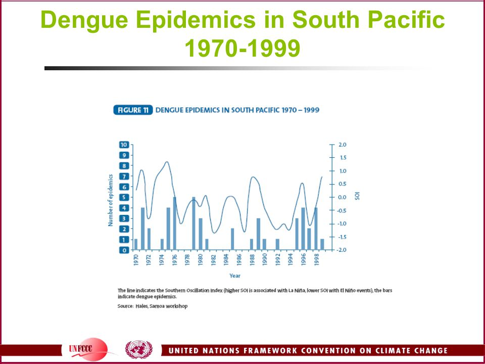 Dengue Epidemics in South Pacific 1970-1999