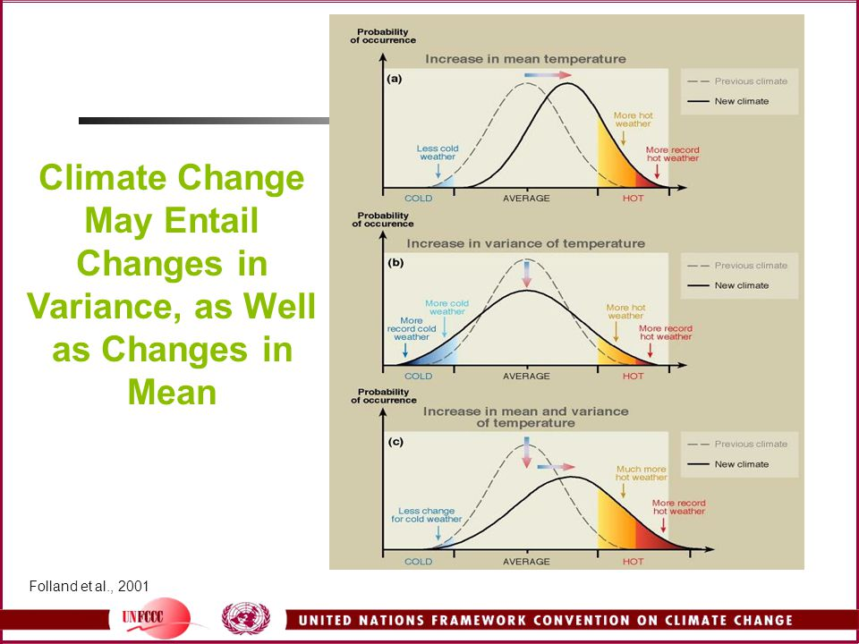 Climate Change May Entail Changes in Variance, as Well as Changes in Mean Folland et al., 2001