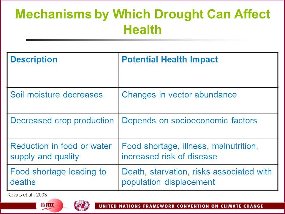 Mechanisms by Which Drought Can Affect Health DescriptionPotential Health Impact Soil moisture decreasesChanges in vector abundance Decreased crop pro
