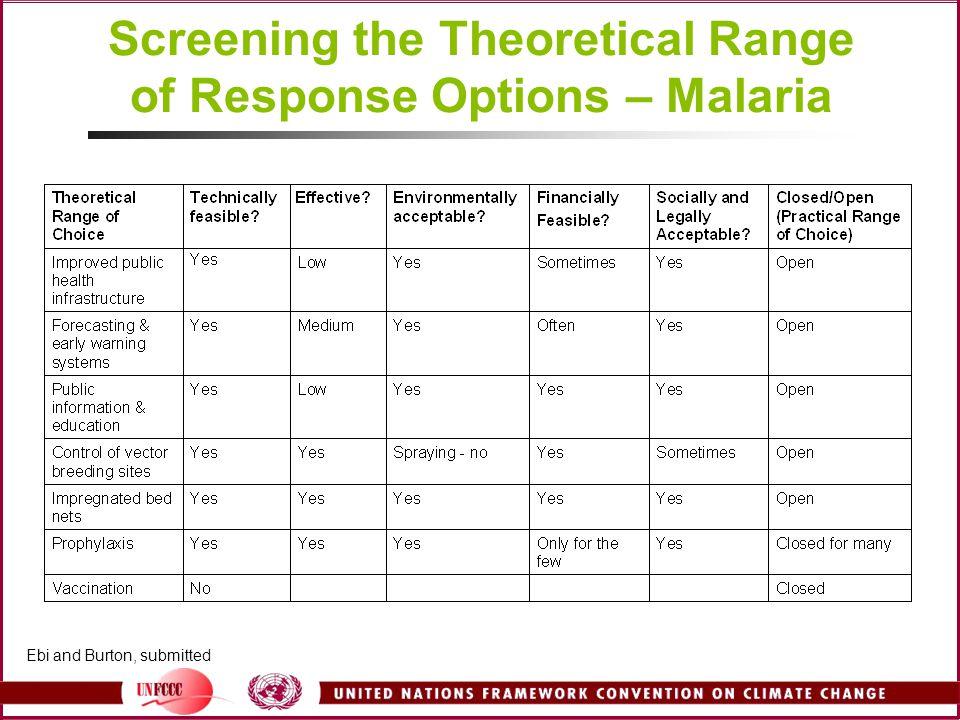 Screening the Theoretical Range of Response Options – Malaria Ebi and Burton, submitted