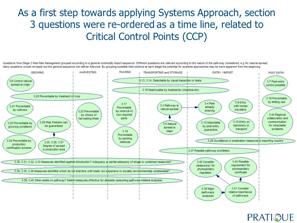 As a first step towards applying Systems Approach, section 3 questions were re-ordered as a time line, related to Critical Control Points (CCP)