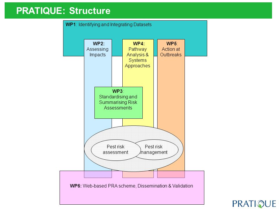 WP1: Identifying and Integrating Datasets WP2: Assessing Impacts WP4: Pathway Analysis & Systems Approaches WP5: Action at Outbreaks WP6: Web-based PRA scheme, Dissemination & Validation WP3: Standardising and Summarising Risk Assessments Pest risk management Pest risk assessment PRATIQUE: Structure