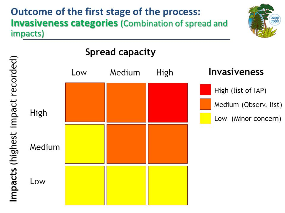 Outcome of the first stage of the process: Invasiveness categories (Combination of spread and impacts) Invasiveness High (list of IAP) Medium (Observ.