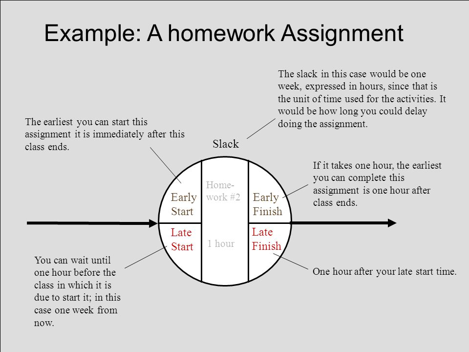 Example: A homework Assignment Early Start Early Finish Late Finish Late Start Home- work #2 1 hour Slack If it takes one hour, the earliest you can complete this assignment is one hour after class ends.