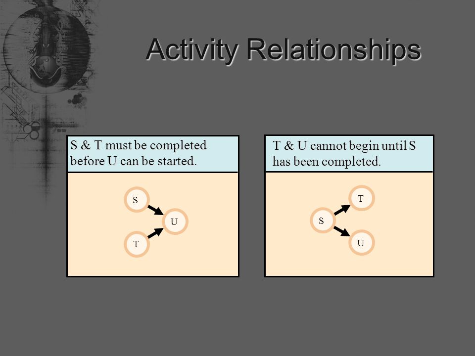 Activity Relationships T U S T & U cannot begin until S has been completed.