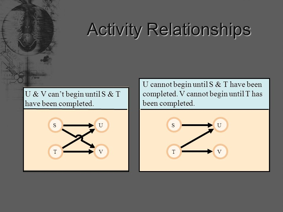 Activity Relationships S T U V U & V can't begin until S & T have been completed.