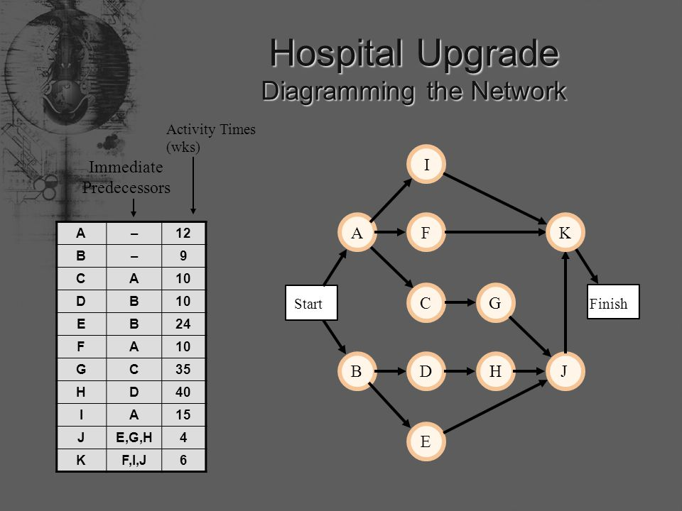 Hospital Upgrade Diagramming the Network Finish Start A B C D E FGHI J K Immediate Predecessors A–12 B–9 CA10 DB EB24 FA10 GC35 HD40 IA15 JE,G,H4 KF,I,J6 Activity Times (wks)