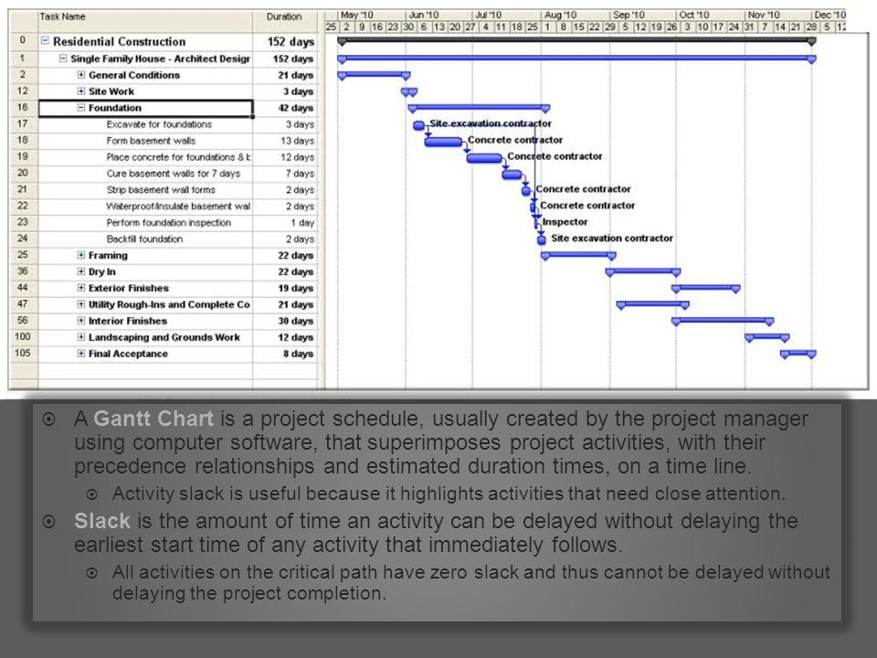  A Gantt Chart is a project schedule, usually created by the project manager using computer software, that superimposes project activities, with their precedence relationships and estimated duration times, on a time line.
