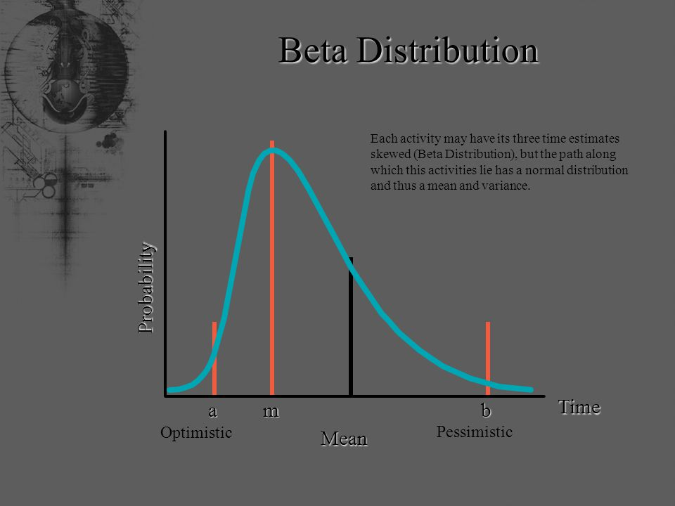 Beta Distribution Mean mab Time Probability Pessimistic Optimistic Each activity may have its three time estimates skewed (Beta Distribution), but the path along which this activities lie has a normal distribution and thus a mean and variance.