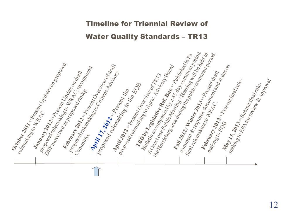 12 Timeline for Triennial Review of Water Quality Standards – TR13 October 2011 = Present Updates on proposed rulemaking to WRAC April 17, 2012 = Pres