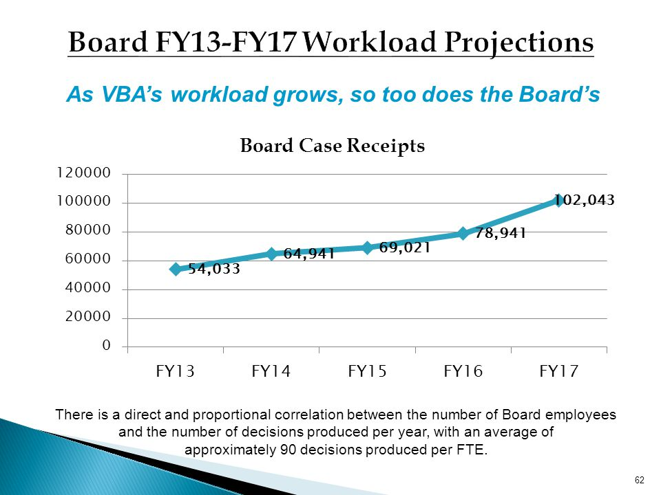 61 Board Staffing * with $8M additional funding Source: Report of the Chairman (FY07-FY12)