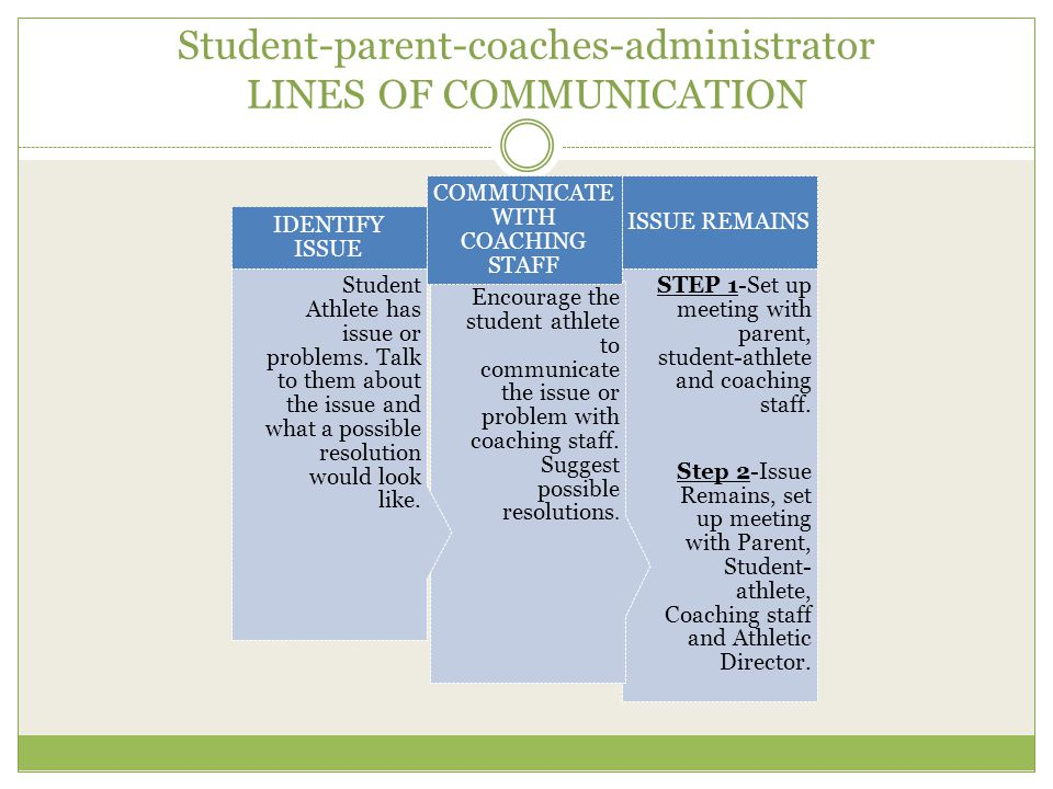 Student-parent-coaches-administrator LINES OF COMMUNICATION STEP 1-Set up meeting with parent, student-athlete and coaching staff.
