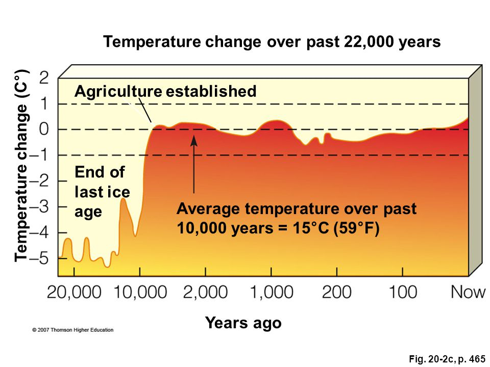 Fig. 20-2c, p. 465 Average temperature over past 10,000 years = 15°C (59°F) Temperature change (C°) Temperature change over past 22,000 years Agricult
