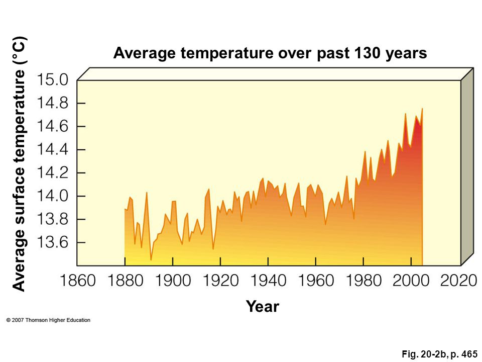 Fig. 20-2b, p. 465 Average surface temperature (°C) Year Average temperature over past 130 years
