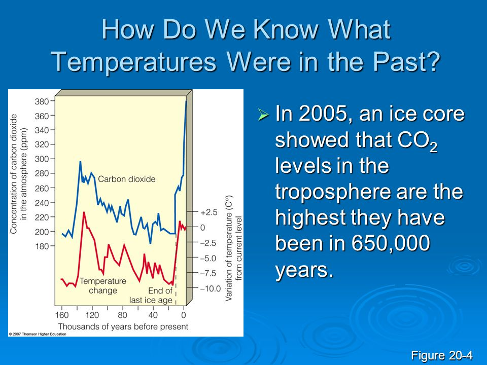 How Do We Know What Temperatures Were in the Past?  In 2005, an ice core showed that CO 2 levels in the troposphere are the highest they have been in