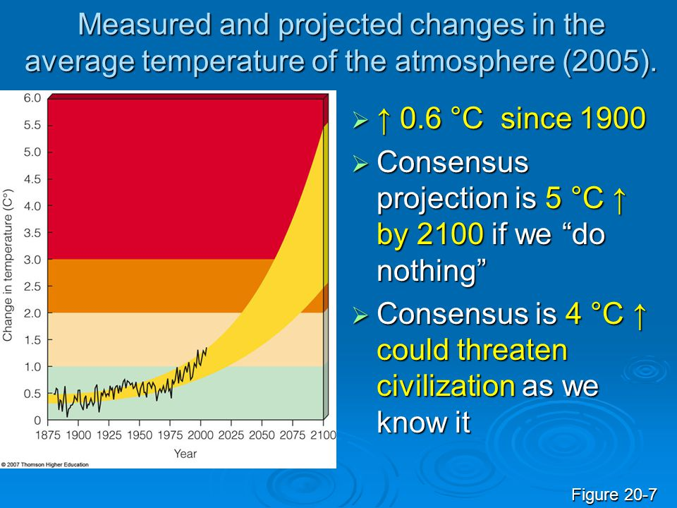 Measured and projected changes in the average temperature of the atmosphere (2005).  ↑ 0.6 °C since 1900  Consensus projection is 5 °C ↑ by 2100 if