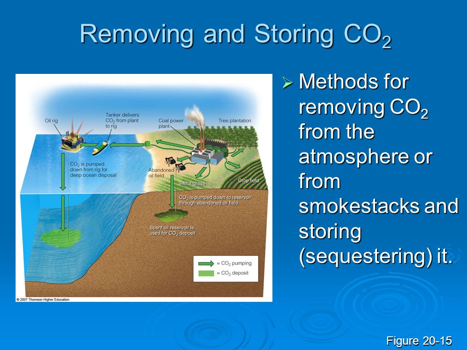 Removing and Storing CO 2  Methods for removing CO 2 from the atmosphere or from smokestacks and storing (sequestering) it. Figure 20-15