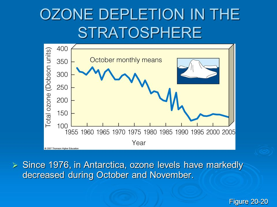 OZONE DEPLETION IN THE STRATOSPHERE  Since 1976, in Antarctica, ozone levels have markedly decreased during October and November. Figure 20-20